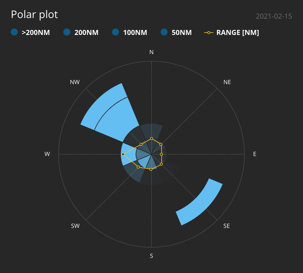 flightradar polar plot